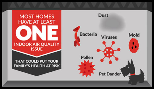 Indoor air Quality Nanaimo